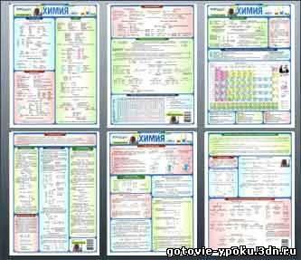 шпаргалка/ГДЗ Комплект шпаргалок для уроков химии